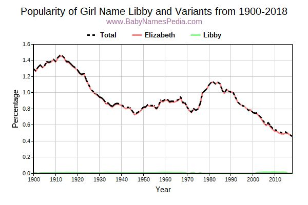 Variant Popularity Trend  for Libby  from 1900 to 2016