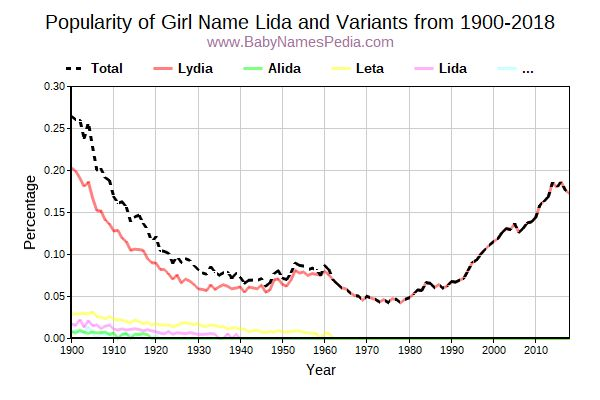 Variant Popularity Trend  for Lida  from 1900 to 2018