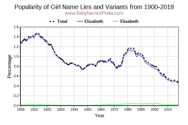 Variant Popularity Trend  for Lies  from 1900 to 2015