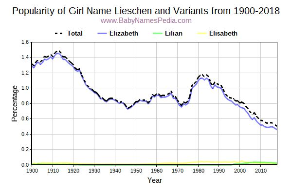 Variant Popularity Trend  for Lieschen  from 1900 to 2015