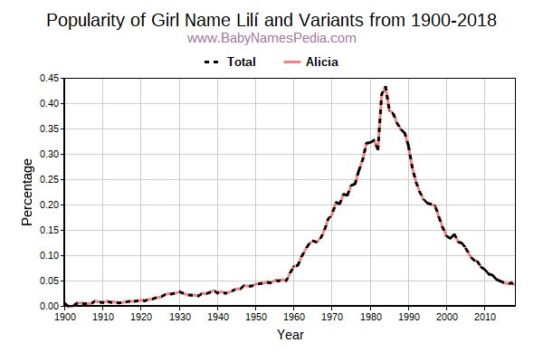 Variant Popularity Trend  for Lilí  from 1900 to 2018