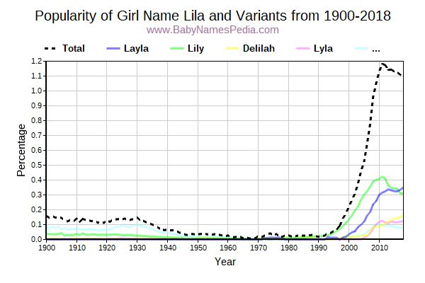 Variant Popularity Trend  for Lila  from 1900 to 2016