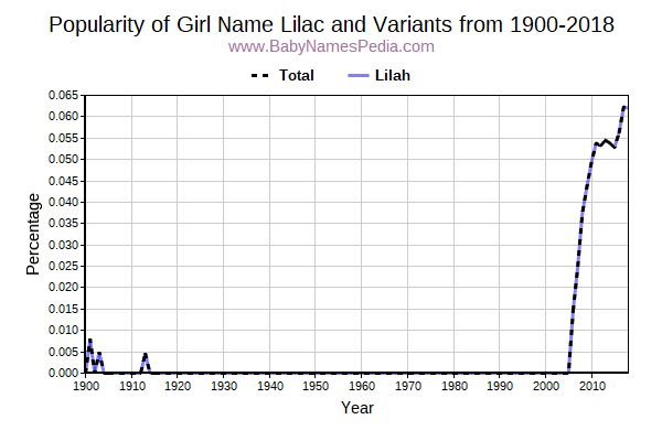 Variant Popularity Trend  for Lilac  from 1900 to 2015