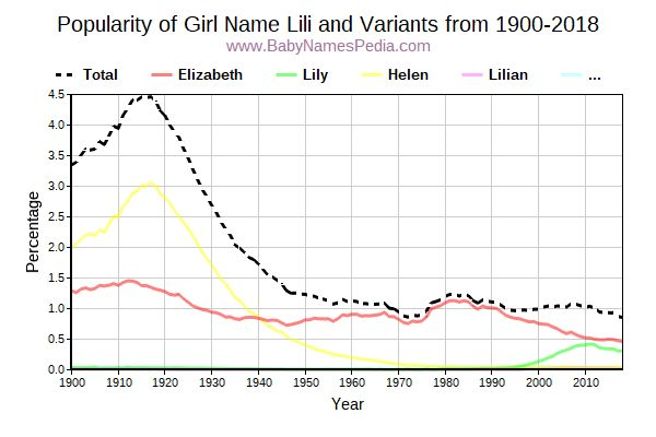Variant Popularity Trend  for Lili  from 1900 to 2016