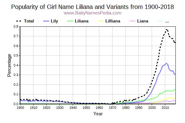 Variant Popularity Trend  for Liliana  from 1900 to 2017