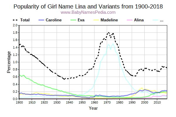 Variant Popularity Trend  for Lina  from 1900 to 2016