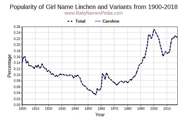 Variant Popularity Trend  for Linchen  from 1900 to 2015