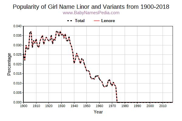 Variant Popularity Trend  for Linor  from 1900 to 2017