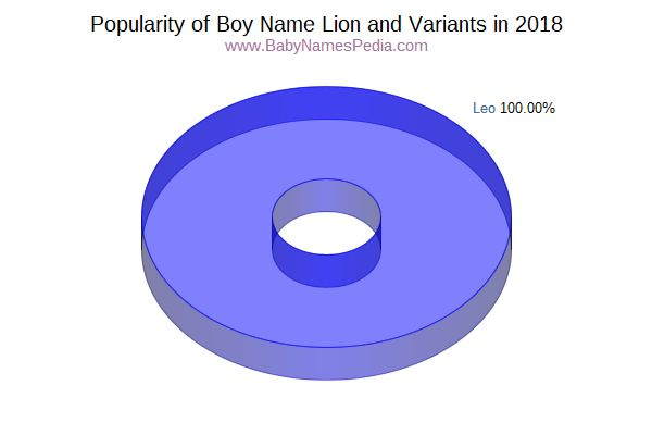 Variant Popularity Chart  for Lion  in 2018