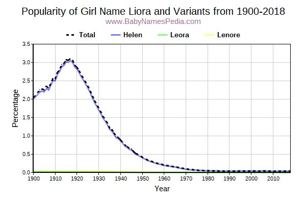 Variant Popularity Trend  for Liora  from 1900 to 2017