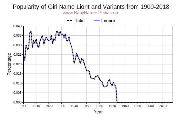 Variant Popularity Trend  for Liorit  from 1900 to 2017