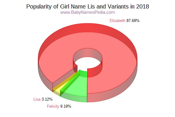 Variant Popularity Chart  for Lis  in 2016