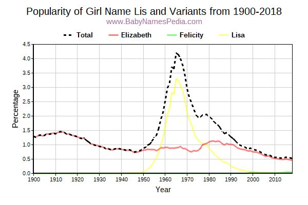 Variant Popularity Trend  for Lis  from 1900 to 2016