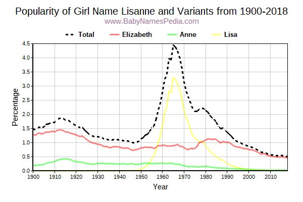 Variant Popularity Trend  for Lisanne  from 1900 to 2018