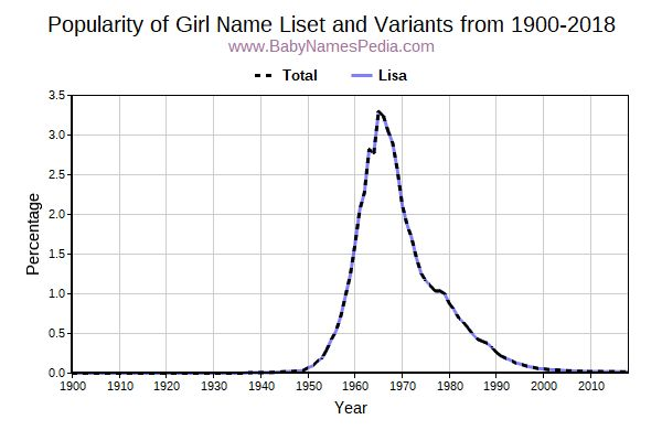 Variant Popularity Trend  for Liset  from 1900 to 2017