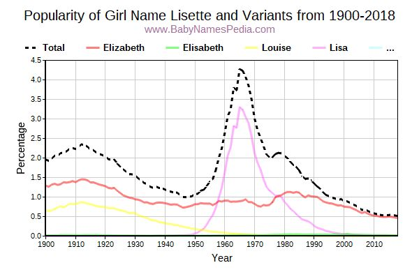 Variant Popularity Trend  for Lisette  from 1900 to 2016