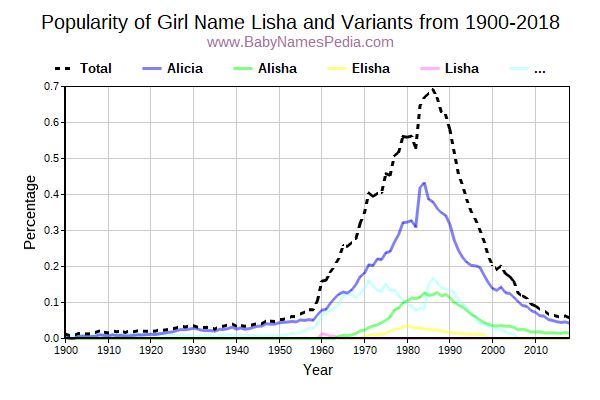 Variant Popularity Trend  for Lisha  from 1900 to 2016