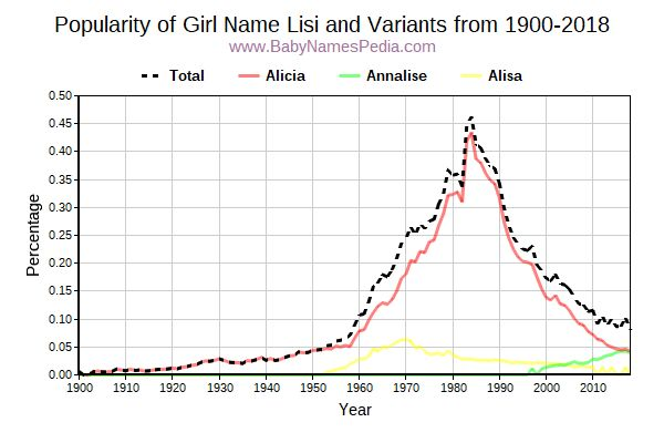 Variant Popularity Trend  for Lisi  from 1900 to 2017