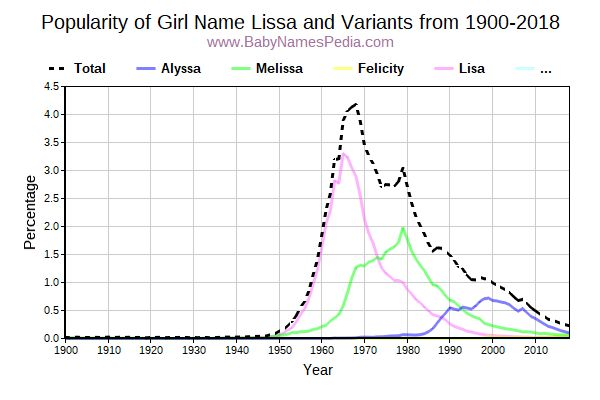 Variant Popularity Trend  for Lissa  from 1900 to 2017