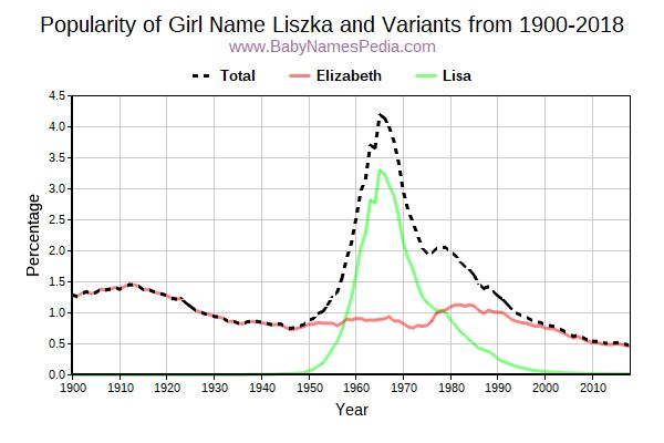 Variant Popularity Trend  for Liszka  from 1900 to 2017