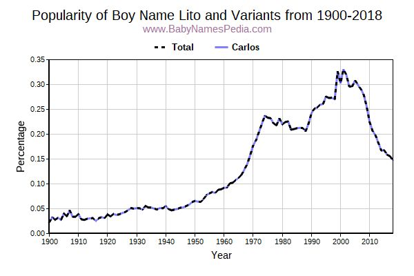 Variant Popularity Trend  for Lito  from 1900 to 2015