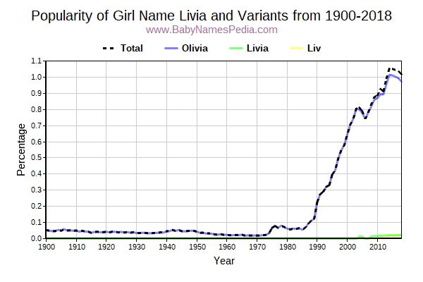 Variant Popularity Trend  for Livia  from 1900 to 2016
