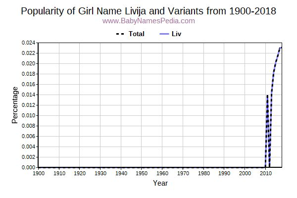 Variant Popularity Trend  for Livija  from 1900 to 2015