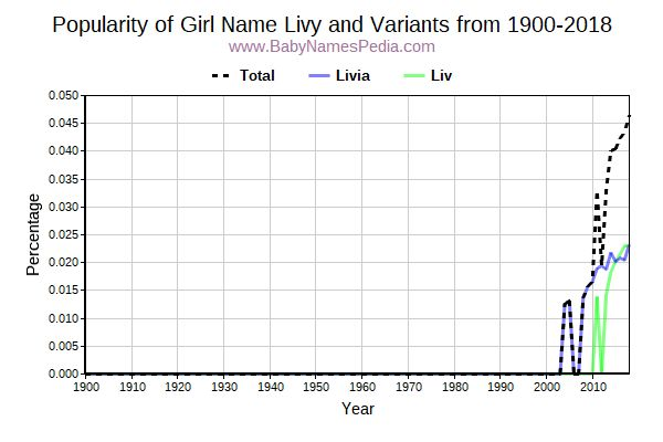 Variant Popularity Trend  for Livy  from 1900 to 2015