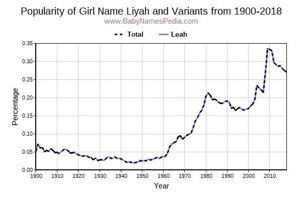 Liyah Name