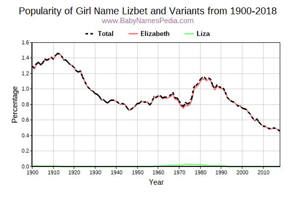 Variant Popularity Trend  for Lizbet  from 1900 to 2018