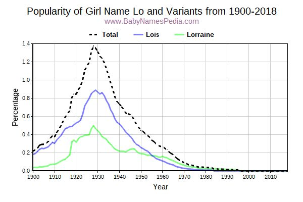 Variant Popularity Trend  for Lo  from 1900 to 2017