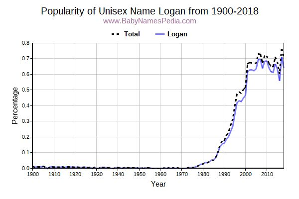 Unisex Popularity Trend  for Logan  from 1900 to 2017
