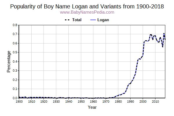 Variant Popularity Trend  for Logan  from 1900 to 2017