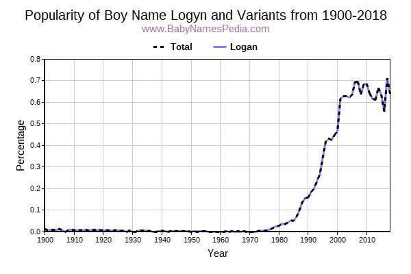 Variant Popularity Trend  for Logyn  from 1900 to 2016