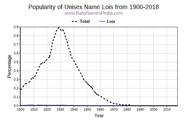 Unisex Popularity Trend  for Lois  from 1900 to 2016