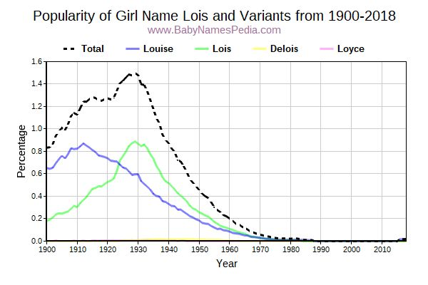 Variant Popularity Trend  for Lois  from 1900 to 2016