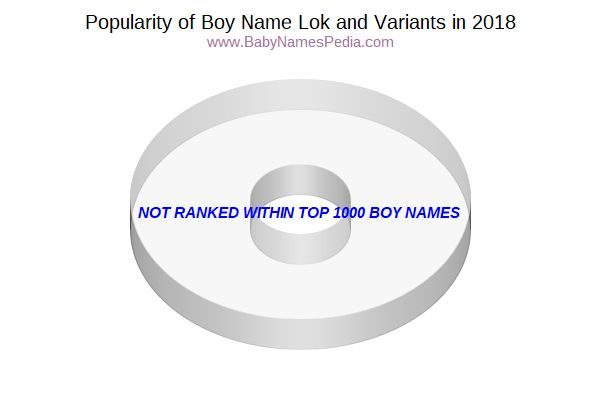 Variant Popularity Chart  for Lok  in 2015