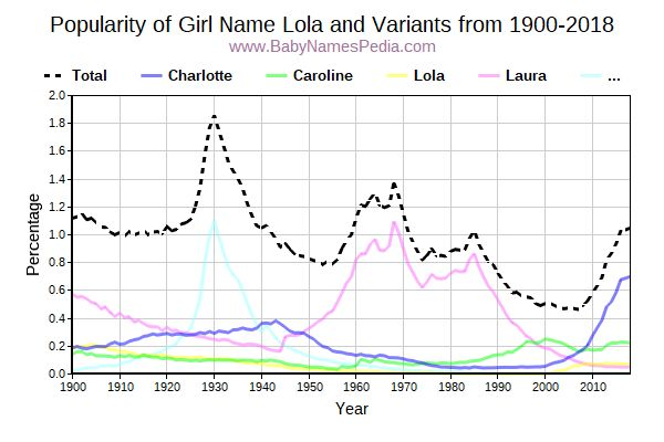 Variant Popularity Trend  for Lola  from 1900 to 2017