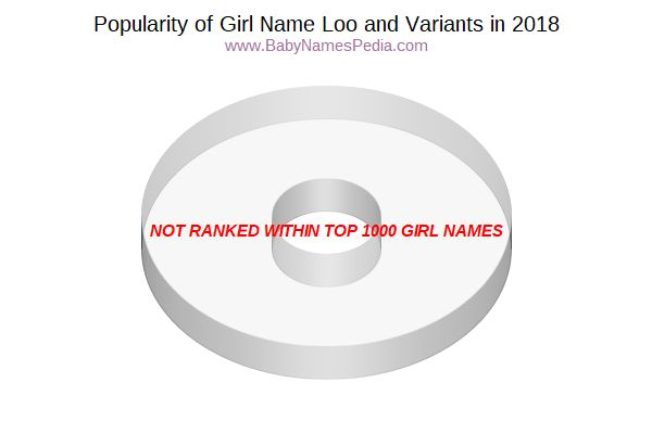 Variant Popularity Chart  for Loo  in 2015