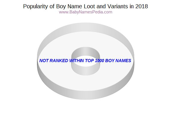 Variant Popularity Chart  for Loot  in 2015