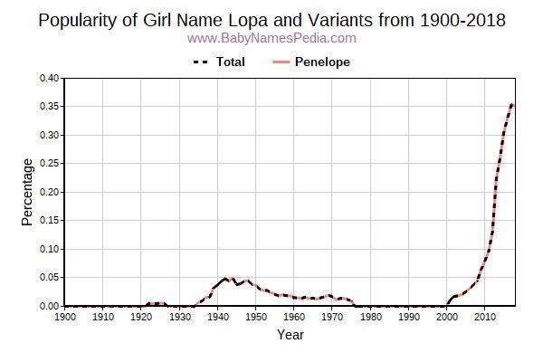Variant Popularity Trend  for Lopa  from 1900 to 2016