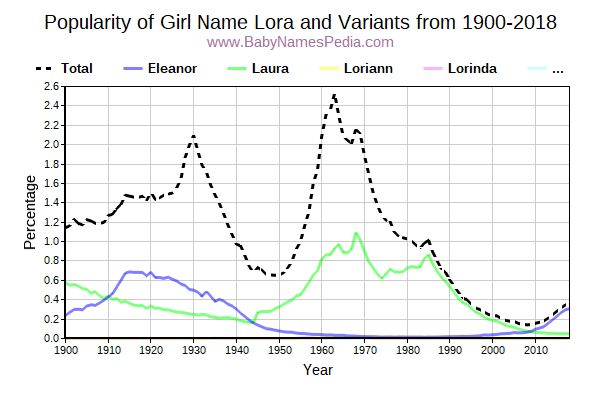 Variant Popularity Trend  for Lora  from 1900 to 2017