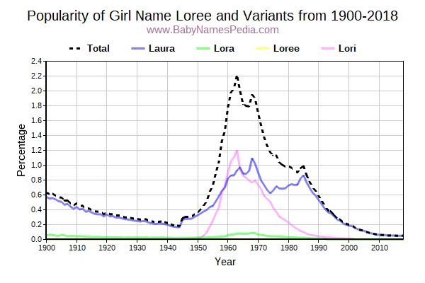 Variant Popularity Trend  for Loree  from 1900 to 2017