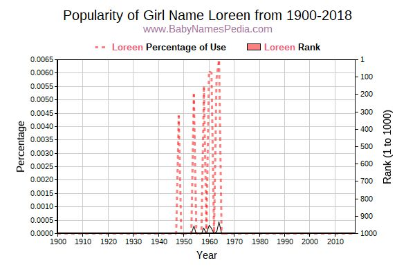 Popularity Trend  for Loreen  from 1900 to 2018