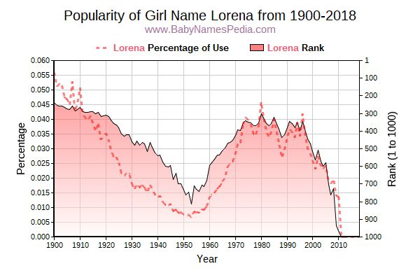 Popularity Trend  for Lorena  from 1900 to 2017