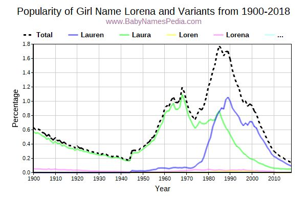 Variant Popularity Trend  for Lorena  from 1900 to 2017