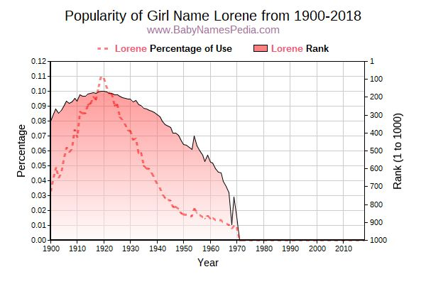 Popularity Trend  for Lorene  from 1900 to 2017