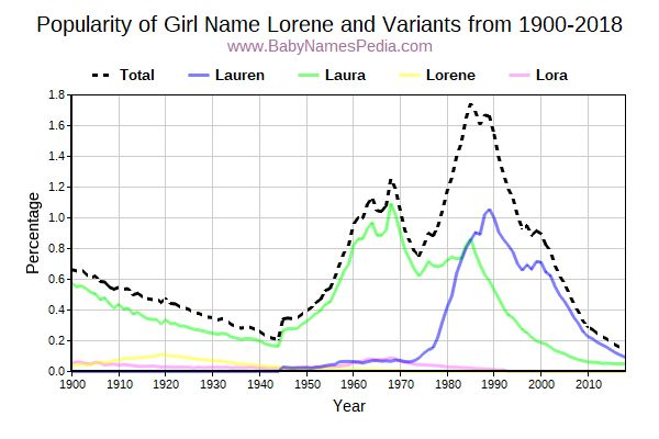 Variant Popularity Trend  for Lorene  from 1900 to 2017