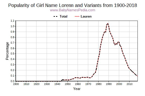 Variant Popularity Trend  for Lorenn  from 1900 to 2018