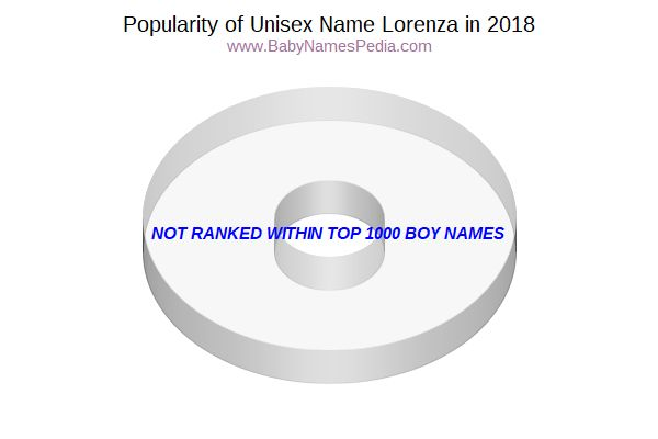 Unisex Comparison Chart  for Lorenza  in 2017